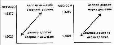 Курс валют индекс банк